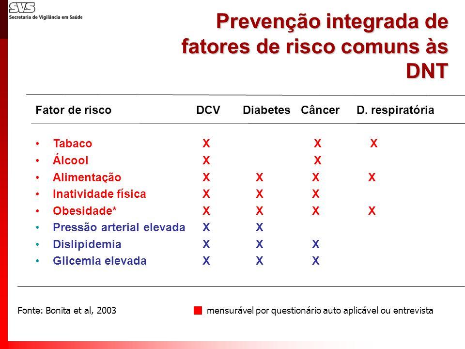 Prevenção integrada de fatores de risco comuns às DNT Fator de risco Tabaco Álcool Alimentação Inatividade física Obesidade* Pressão arterial elevada
