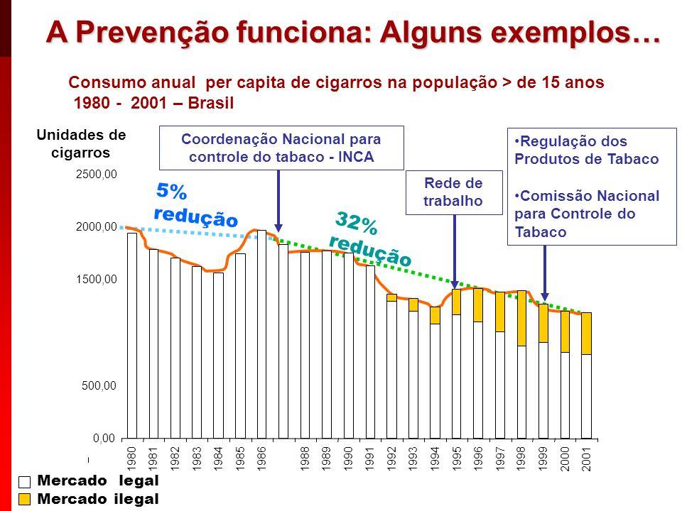 Consumo anual per capita de cigarros na população > de 15 anos 1980 - 2001 – Brasil Unidades de cigarros 5% redução 32% redução 0,00 500,00 1000,00 15