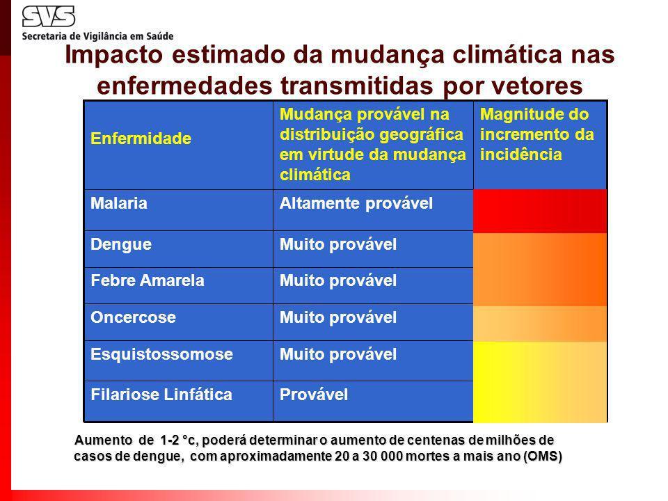 Impacto estimado da mudança climática nas enfermedades transmitidas por vetores Muito provávelEsquistossomose Provável Muito provável Altamente prováv