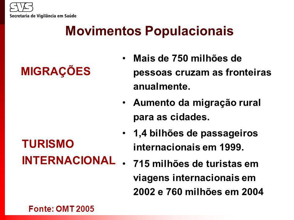 Movimentos Populacionais Mais de 750 milhões de pessoas cruzam as fronteiras anualmente. Aumento da migração rural para as cidades. 1,4 bilhões de pas