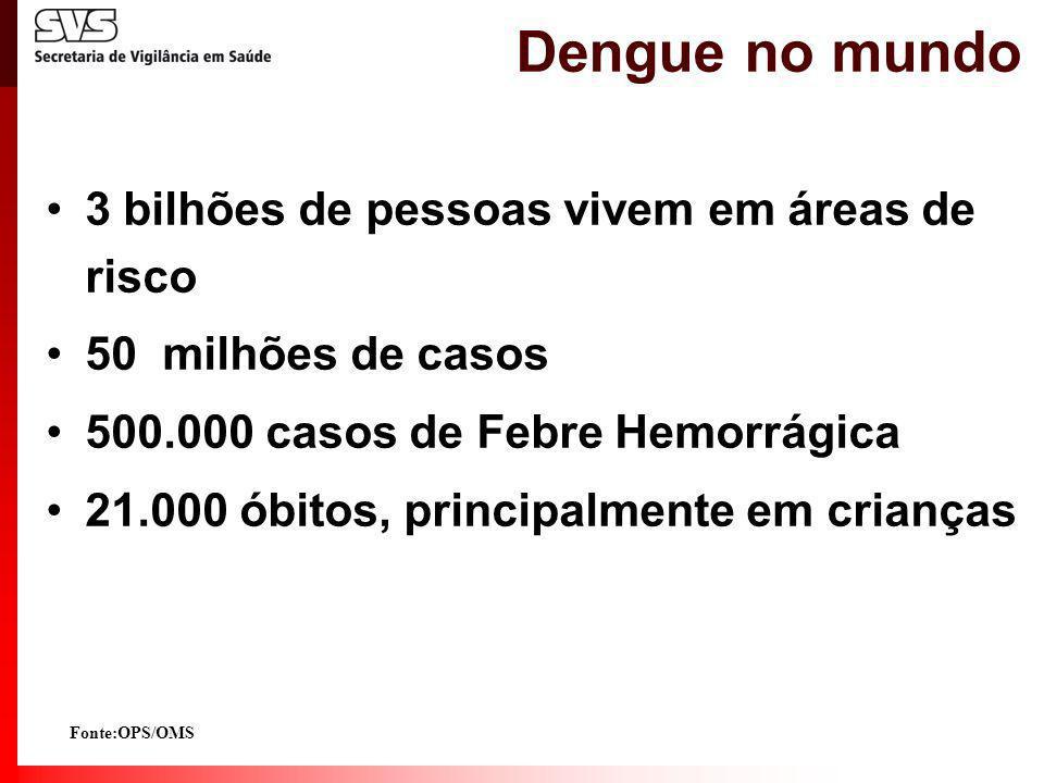 Dengue no mundo 3 bilhões de pessoas vivem em áreas de risco 50 milhões de casos 500.000 casos de Febre Hemorrágica 21.000 óbitos, principalmente em c