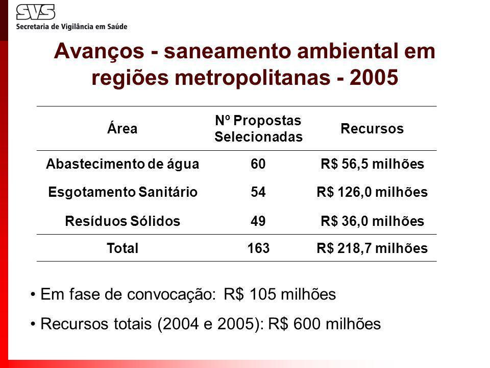 Avanços - saneamento ambiental em regiões metropolitanas - 2005 Em fase de convocação: R$ 105 milhões Recursos totais (2004 e 2005): R$ 600 milhões Ár