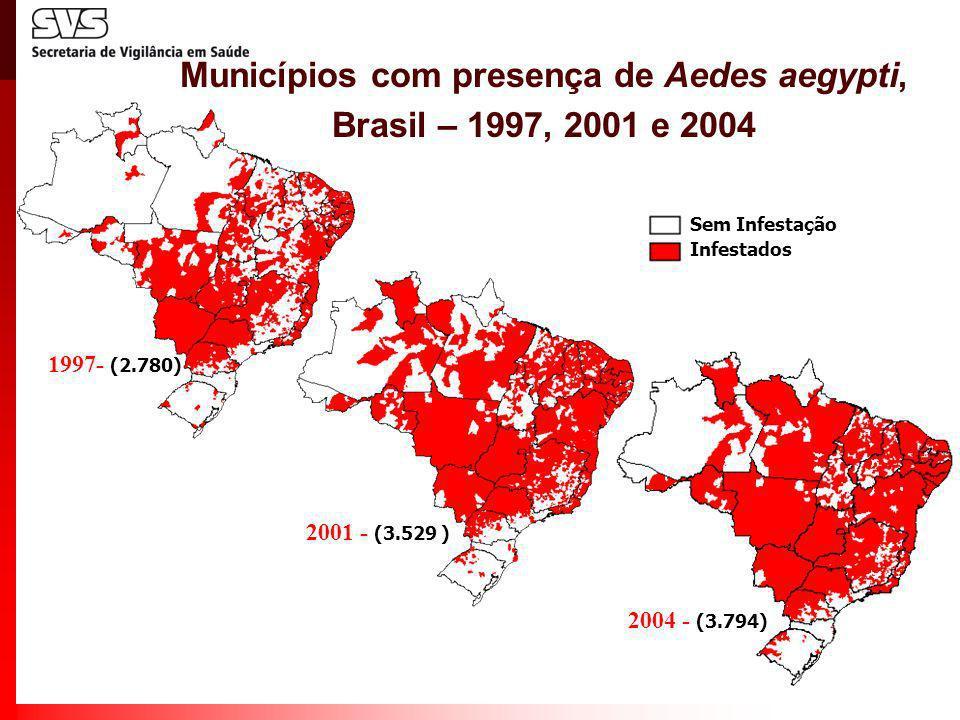 Municípios com presença de Aedes aegypti, Brasil – 1997, 2001 e 2004 2004 - (3.794) 1997- (2.780) 2001 - (3.529 ) Sem Infestação Infestados