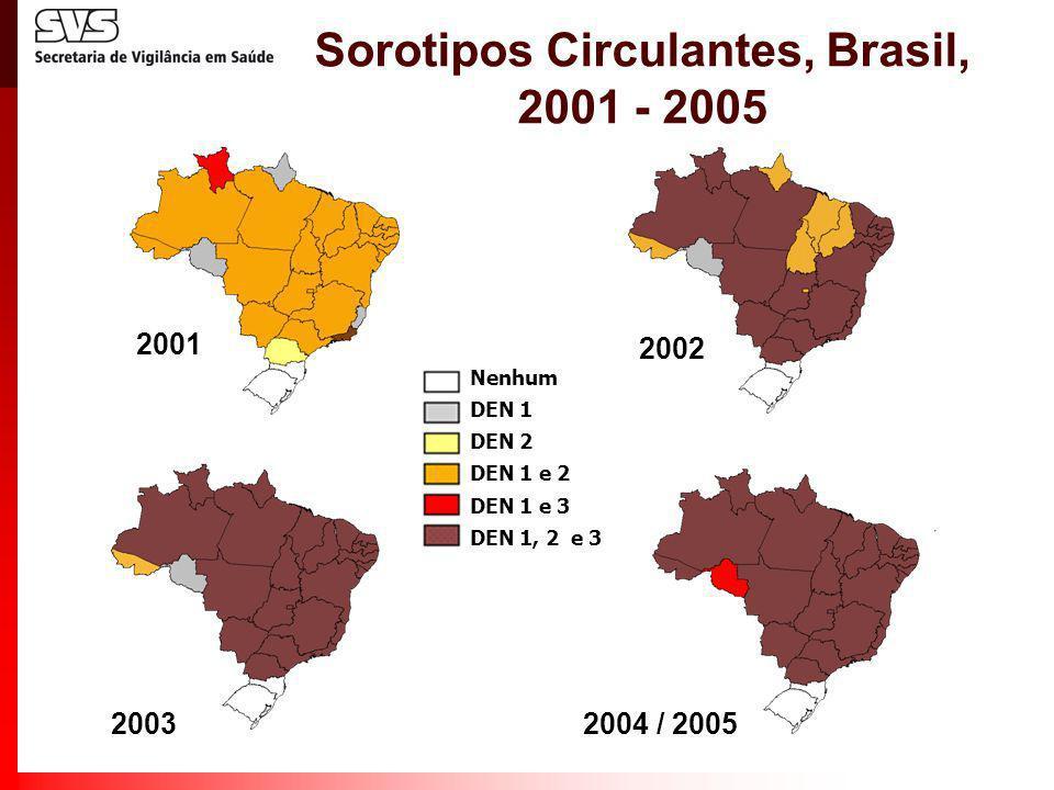 Sorotipos Circulantes, Brasil, 2001 - 2005 Nenhum DEN 1 DEN 2 DEN 1 e 2 DEN 1 e 3 DEN 1, 2 e 3 2002 2001 2003 2004 / 2005