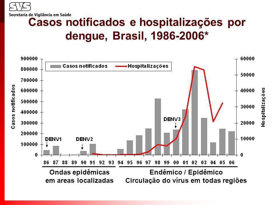 Endêmico / Epidêmico Circulação do vírus em todas regiões Ondas epidêmicas em areas localizadas Casos notificados e hospitalizações por dengue, Brasil