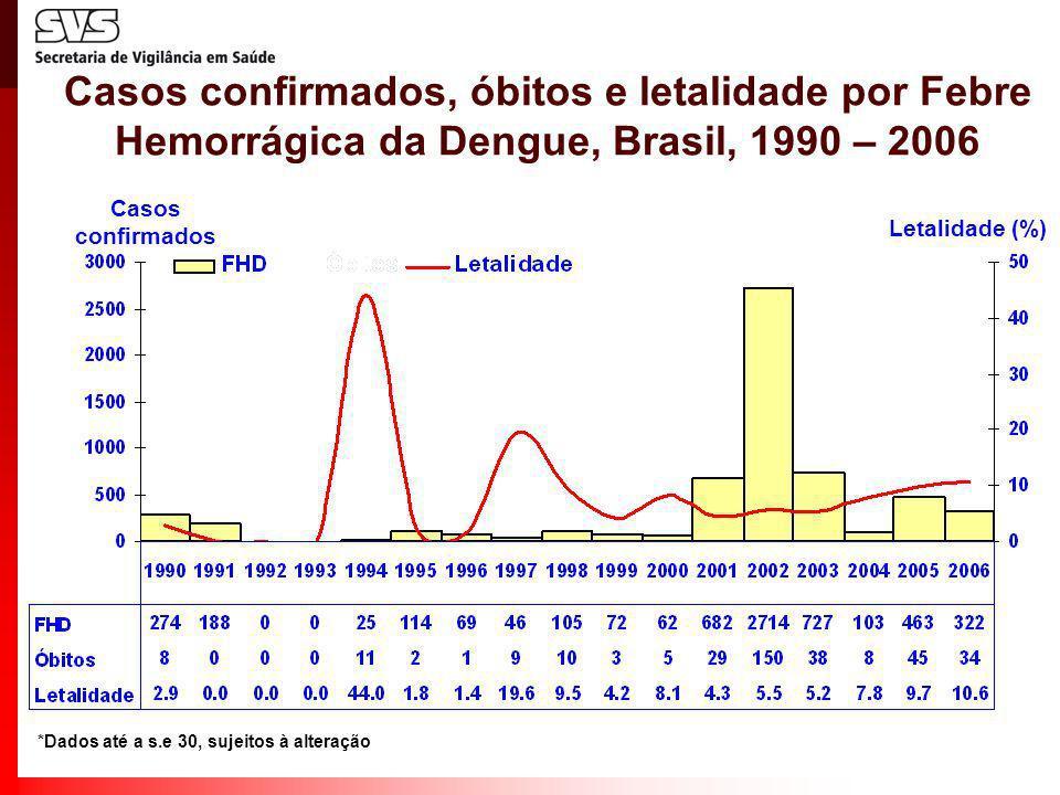 *Dados até a s.e 30, sujeitos à alteração Casos confirmados, óbitos e letalidade por Febre Hemorrágica da Dengue, Brasil, 1990 – 2006 Letalidade (%) C
