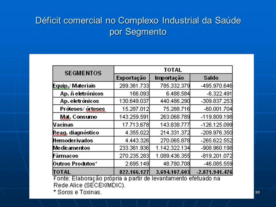 10 Déficit comercial no Complexo Industrial da Saúde por Segmento