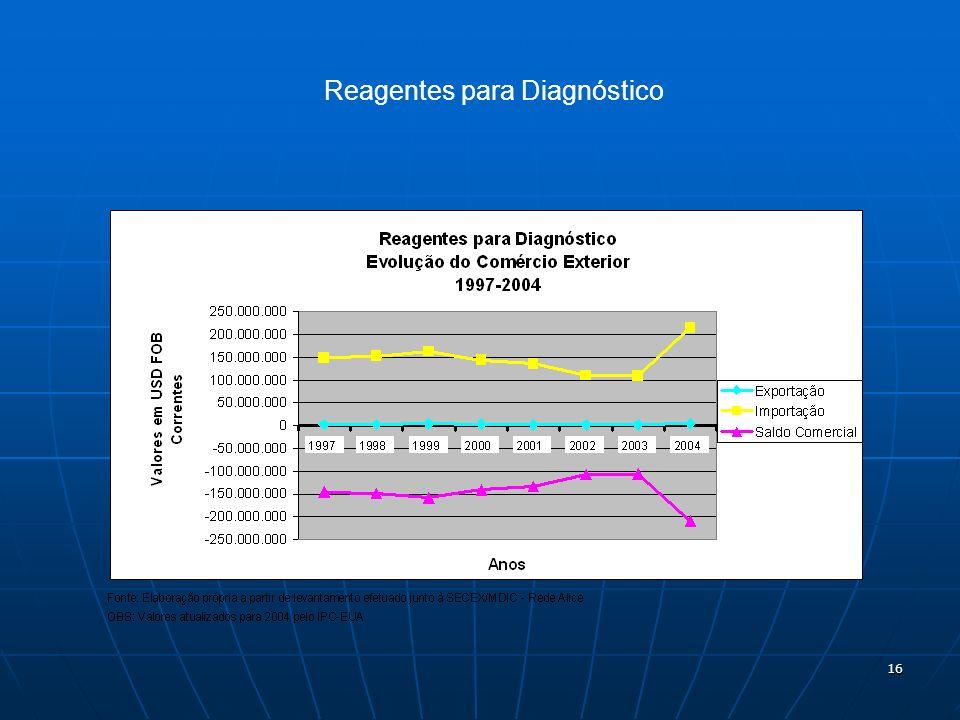 16 Reagentes para Diagnóstico