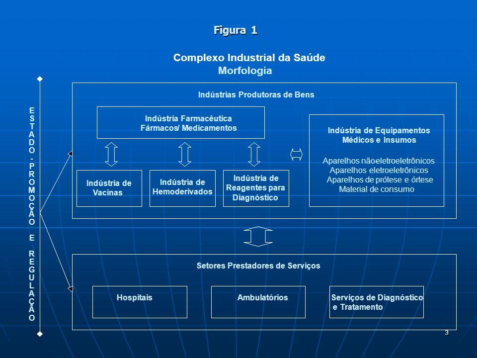 3 Figura 1 Figura 1 Complexo Industrial da Saúde Morfologia Indústria Farmacêutica Fármacos/ Medicamentos Indústria de Equipamentos Médicos eInsumos A