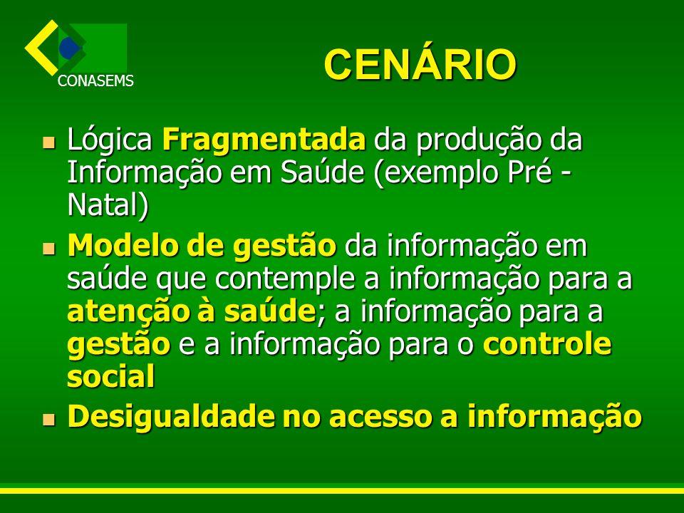 CONASEMS CENÁRIO Lógica Fragmentada da produção da Informação em Saúde (exemplo Pré - Natal) Lógica Fragmentada da produção da Informação em Saúde (ex
