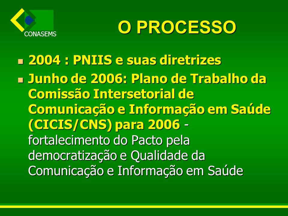 CONASEMS O PROCESSO 2004 : PNIIS e suas diretrizes 2004 : PNIIS e suas diretrizes Junho de 2006: Plano de Trabalho da Comissão Intersetorial de Comuni