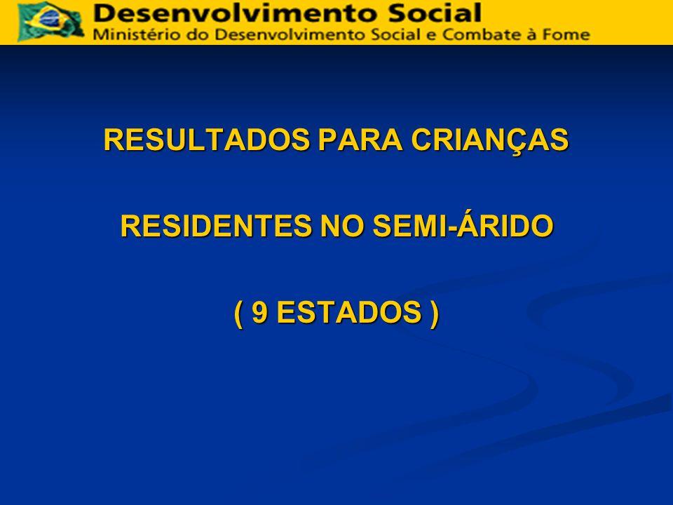 Distribuição (%) por número de refeições no domicílio Crianças menores de 5 anos do semi-árido brasileiro, 2005 Fonte: Inquérito Chamada Nutricional – MDS/MS 2005