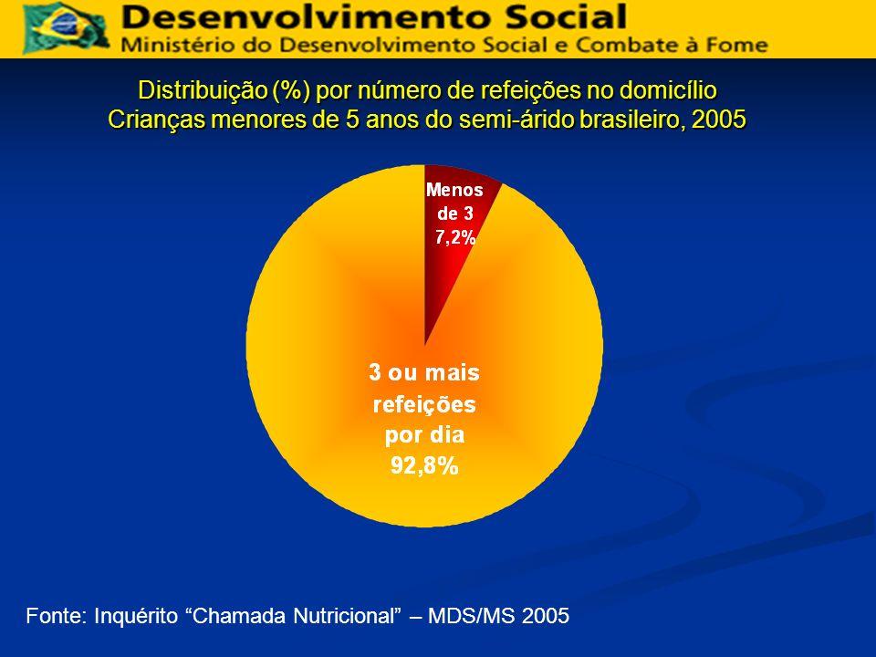 Distribuição (%) por número de refeições no domicílio Crianças menores de 5 anos do semi-árido brasileiro, 2005 Fonte: Inquérito Chamada Nutricional –
