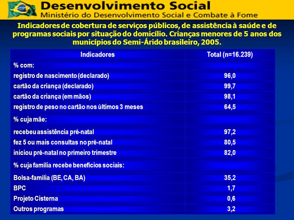 Prevalência (%) de déficit nutricional.
