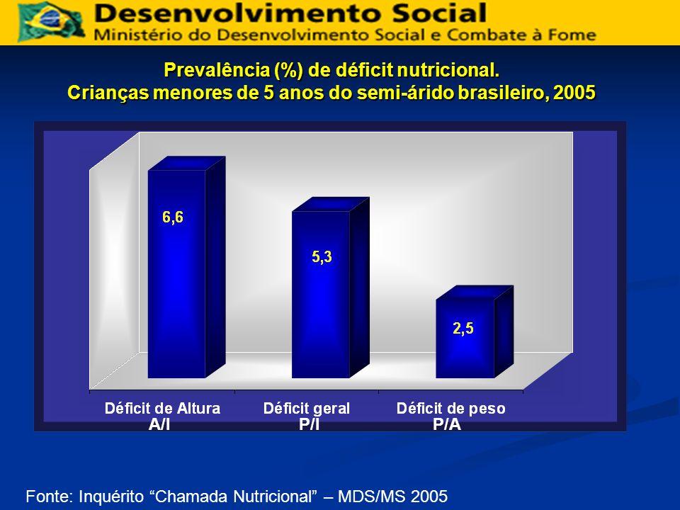 Prevalência (%) de déficit nutricional. Crianças menores de 5 anos do semi-árido brasileiro, 2005 Fonte: Inquérito Chamada Nutricional – MDS/MS 2005 A