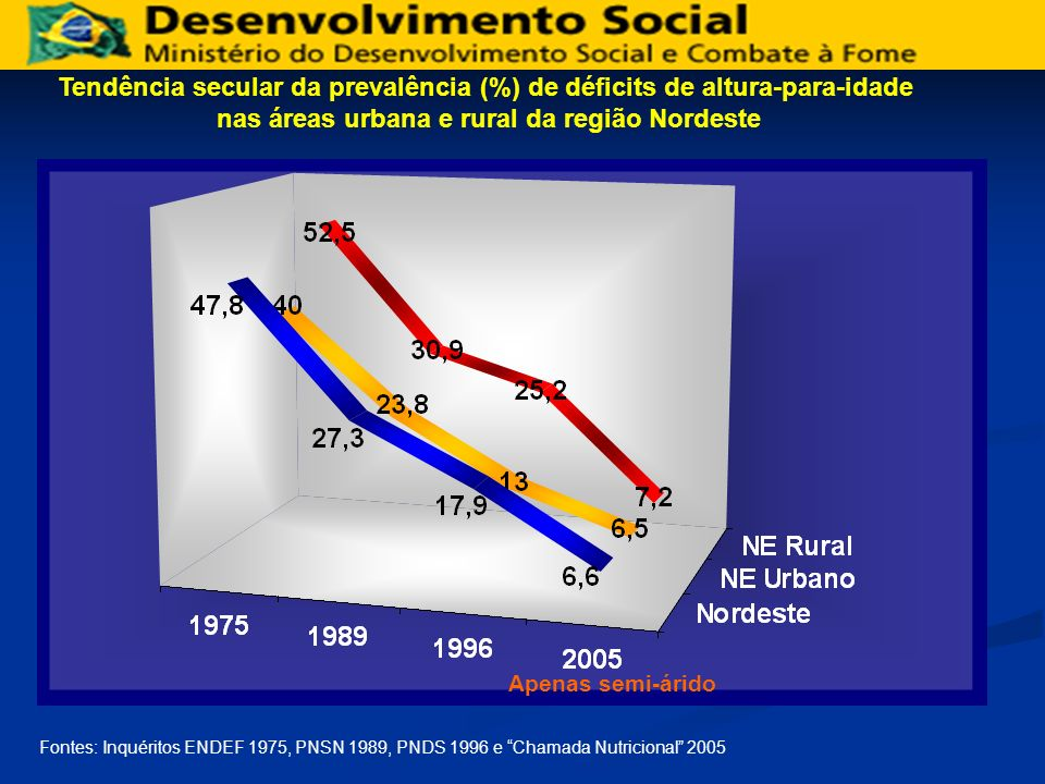 Fontes: Inquéritos ENDEF 1975, PNSN 1989, PNDS 1996 e Chamada Nutricional 2005 Tendência secular da prevalência (%) de déficits de altura-para-idade n