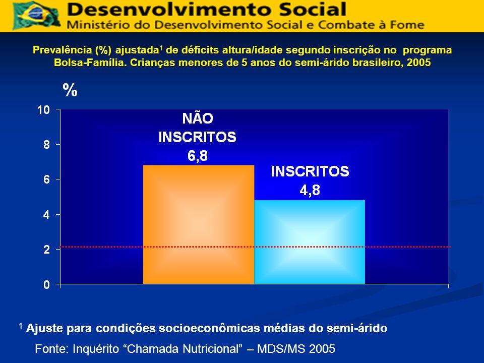 Prevalência (%) ajustada 1 de déficits altura/idade segundo inscrição no programa Bolsa-Família.