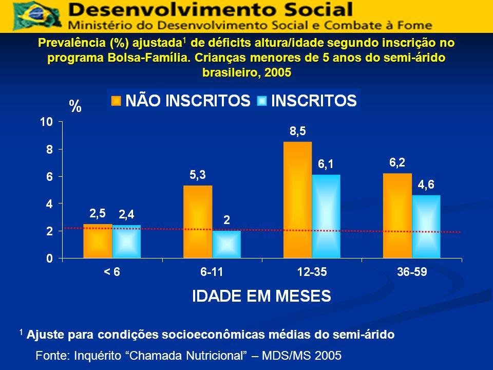 Prevalência (%) ajustada 1 de déficits altura/idade segundo inscrição no programa Bolsa-Família. Crianças menores de 5 anos do semi-árido brasileiro,