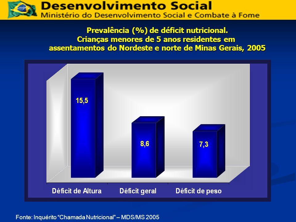 Fonte: Inquérito Chamada Nutricional – MDS/MS 2005 Prevalência (%) de déficit nutricional. Crianças menores de 5 anos residentes em assentamentos do N