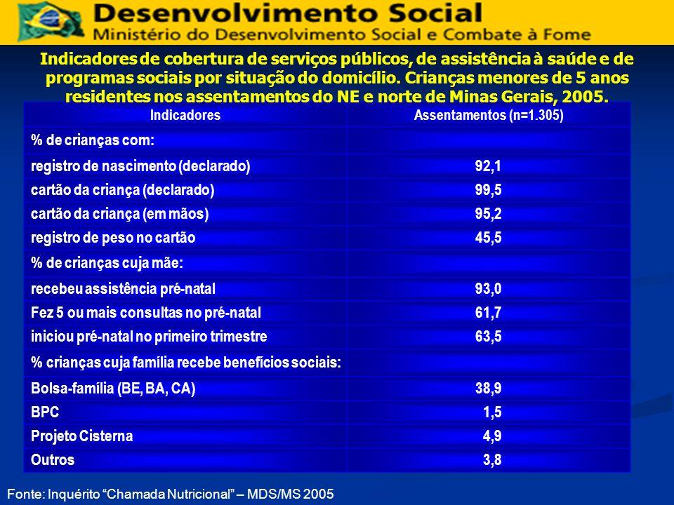 Fonte: Inquérito Chamada Nutricional – MDS/MS 2005 IndicadoresAssentamentos (n=1.305) % de crianças com: registro de nascimento (declarado)92,1 cartão
