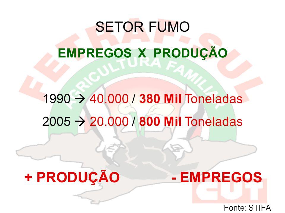 SETOR FUMO EMPREGOS X PRODUÇÃO 1990 40.000 / 380 Mil Toneladas 2005 20.000 / 800 Mil Toneladas + PRODUÇÃO - EMPREGOS Fonte: STIFA