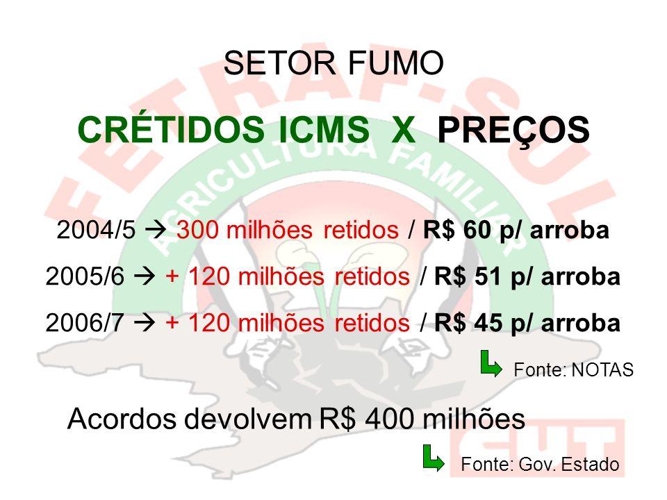 SETOR FUMO CRÉTIDOS ICMS X PREÇOS 2004/5 300 milhões retidos / R$ 60 p/ arroba 2005/6 + 120 milhões retidos / R$ 51 p/ arroba 2006/7 + 120 milhões retidos / R$ 45 p/ arroba Acordos devolvem R$ 400 milhões Fonte: NOTAS Fonte: Gov.