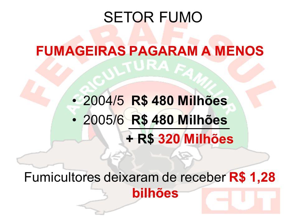 FUMAGEIRAS PAGARAM A MENOS 2004/5 R$ 480 Milhões 2005/6 R$ 480 Milhões + R$ 320 Milhões Fumicultores deixaram de receber R$ 1,28 bilhões SETOR FUMO