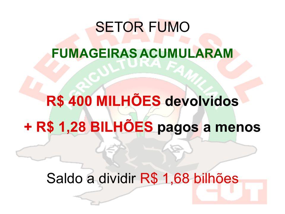 FUMAGEIRAS ACUMULARAM R$ 400 MILHÕES devolvidos + R$ 1,28 BILHÕES pagos a menos Saldo a dividir R$ 1,68 bilhões