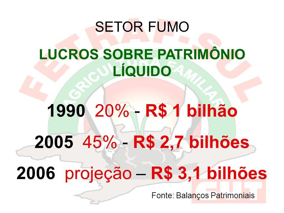 SETOR FUMO LUCROS SOBRE PATRIMÔNIO LÍQUIDO 1990 20% - R$ 1 bilhão 2005 45% - R$ 2,7 bilhões 2006 projeção – R$ 3,1 bilhões Fonte: Balanços Patrimoniais