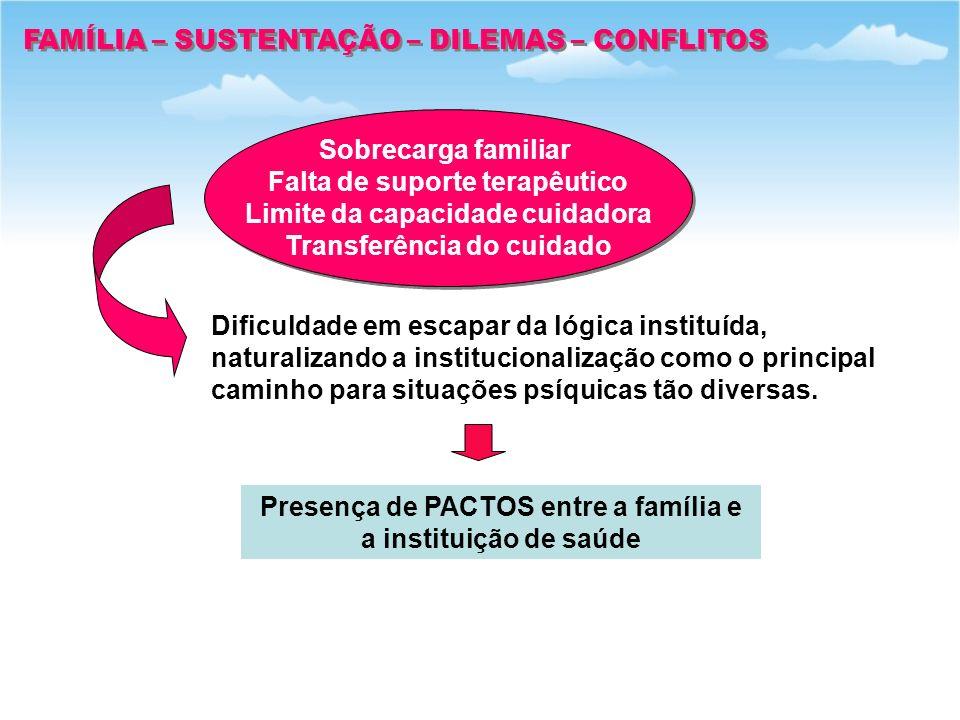 FAMÍLIA – SUSTENTAÇÃO – DILEMAS – CONFLITOS Sobrecarga familiar Falta de suporte terapêutico Limite da capacidade cuidadora Transferência do cuidado S