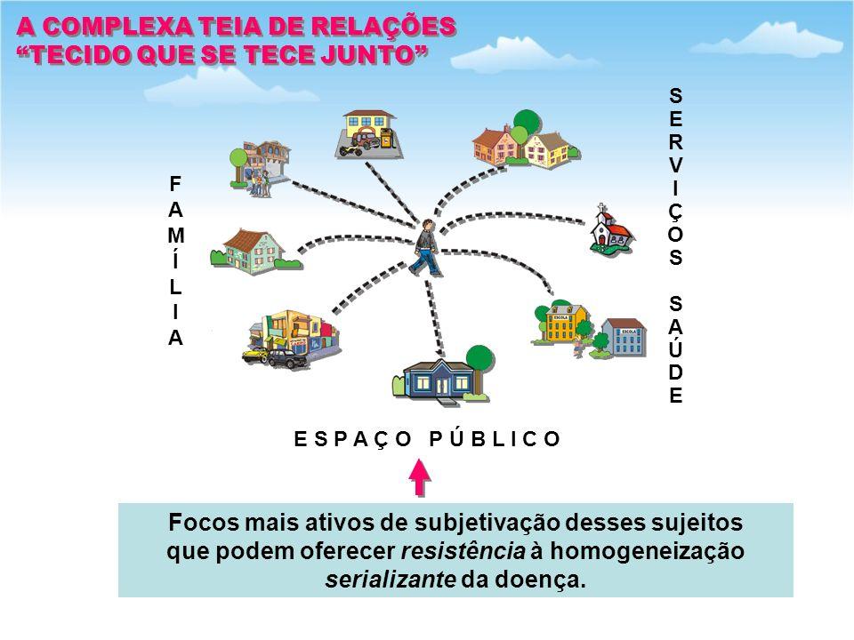 A COMPLEXA TEIA DE RELAÇÕES TECIDO QUE SE TECE JUNTO A COMPLEXA TEIA DE RELAÇÕES TECIDO QUE SE TECE JUNTO FAMÍLIAFAMÍLIA E S P A Ç O P Ú B L I C O SERVIÇOSSAÚDESERVIÇOSSAÚDE Focos mais ativos de subjetivação desses sujeitos que podem oferecer resistência à homogeneização serializante da doença.