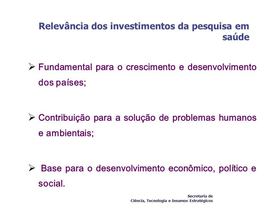 Relevância dos investimentos da pesquisa em saúde Fundamental para o crescimento e desenvolvimento dos países; Contribuição para a solução de problema