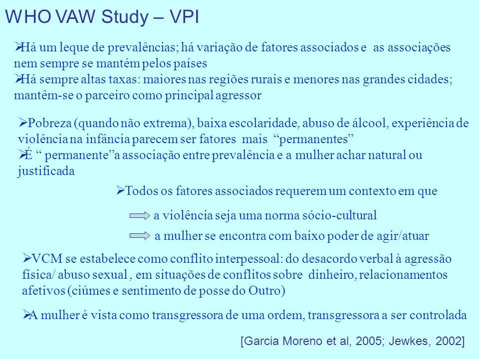 WHO VAW Study – VPI A mulher é vista como transgressora de uma ordem, transgressora a ser controlada VCM se estabelece como conflito interpessoal: do