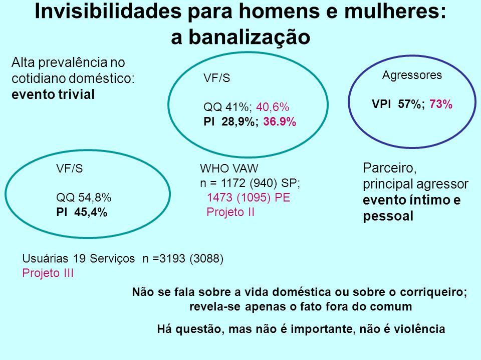 VF/S QQ 41%; 40,6% PI 28,9%; 36.9% WHO VAW n = 1172 (940) SP; 1473 (1095) PE Projeto II Usuárias 19 Serviços n =3193 (3088) Projeto III VF/S QQ 54,8% PI 45,4% Invisibilidades para homens e mulheres: a banalização Alta prevalência no cotidiano doméstico: evento trivial Parceiro, principal agressor evento íntimo e pessoal Não se fala sobre a vida doméstica ou sobre o corriqueiro; revela-se apenas o fato fora do comum Há questão, mas não é importante, não é violência Agressores VPI 57%; 73%