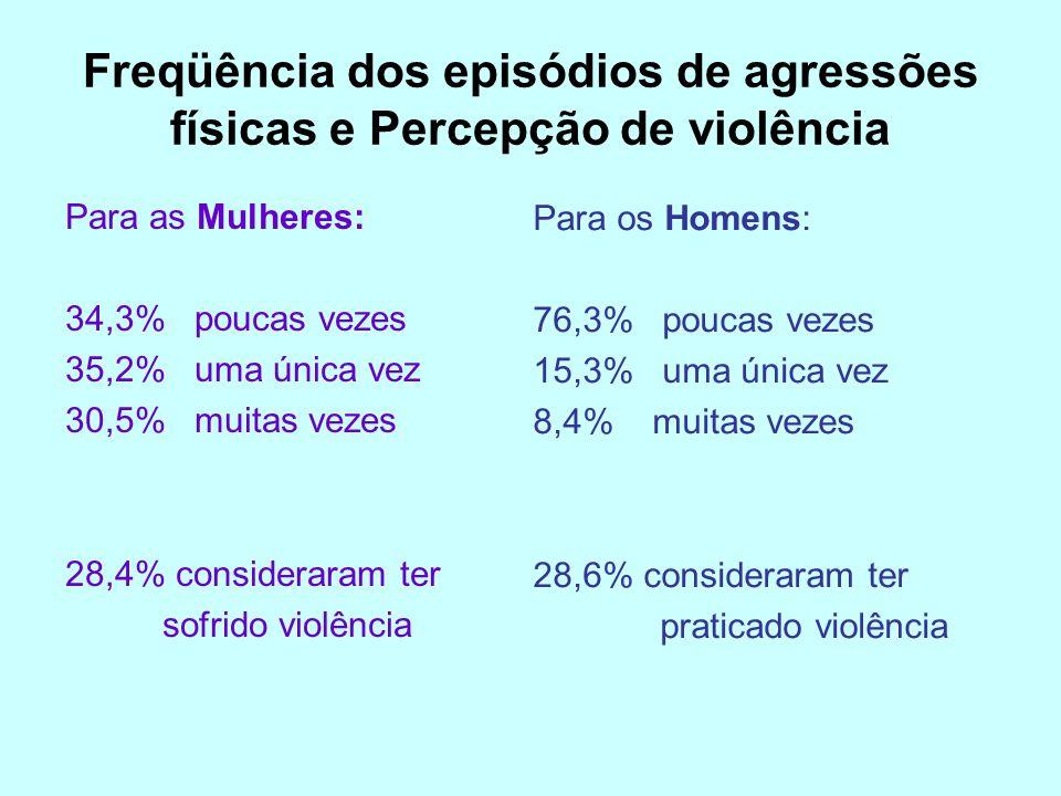 Freqüência dos episódios de agressões físicas e Percepção de violência Para as Mulheres: 34,3% poucas vezes 35,2% uma única vez 30,5% muitas vezes 28,