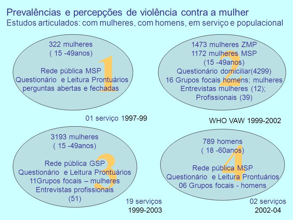 1 322 mulheres ( 15 -49anos) Rede pública MSP Questionário e Leitura Prontuários perguntas abertas e fechadas 2 3 1473 mulheres ZMP 1172 mulheres MSP (15 -49anos) Questionário domiciliar(4299) 16 Grupos focais homens; mulheres Entrevistas mulheres (12); Profissionais (39) 3193 mulheres ( 15 -49anos) Rede pública GSP Questionário e Leitura Prontuários 11Grupos focais – mulheres Entrevistas profissionais (51) Prevalências e percepções de violência contra a mulher Estudos articulados: com mulheres, com homens, em serviço e populacional 4 789 homens ( 18 -60anos) Rede pública MSP Questionário e Leitura Prontuários 06 Grupos focais - homens 01 serviço 1997-99 19 serviços 1999-2003 WHO VAW 1999-2002 02 serviços 2002-04