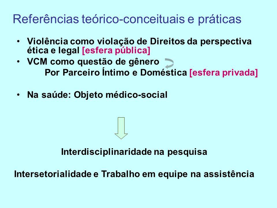 Referências teórico-conceituais e práticas Violência como violação de Direitos da perspectiva ética e legal [esfera pública] VCM como questão de gênero Por Parceiro Íntimo e Doméstica [esfera privada] Na saúde: Objeto médico-social Interdisciplinaridade na pesquisa Intersetorialidade e Trabalho em equipe na assistência