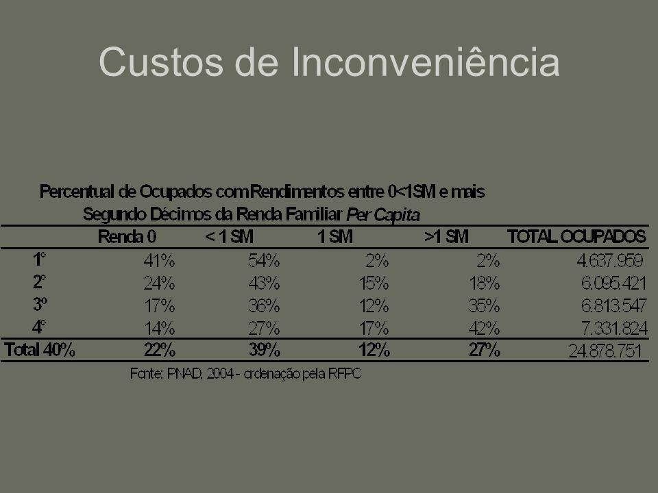 Custos de Inconveniência