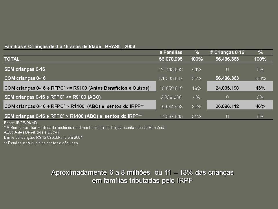 Aproximadamente 6 a 8 milhões ou 11 – 13% das crianças em famílias tributadas pelo IRPF