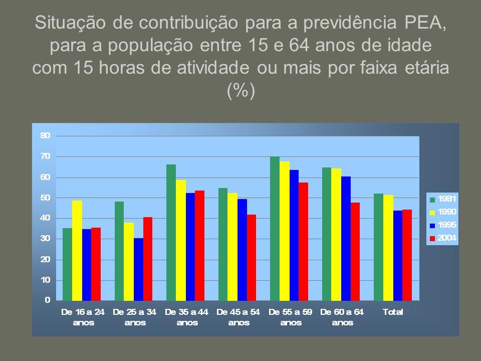 Situação de contribuição para a previdência PEA, para a população entre 15 e 64 anos de idade com 15 horas de atividade ou mais por faixa etária (%)