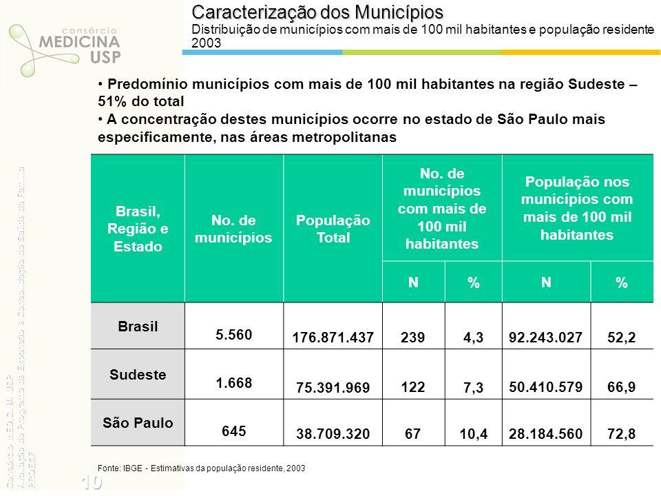 Caracterização dos Municípios Distribuição de municípios com mais de 100 mil habitantes e população residente 2003 Brasil, Região e Estado No. de muni