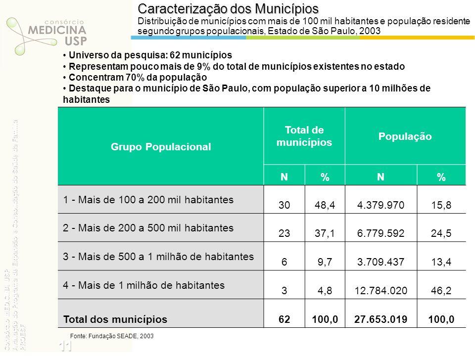 Caracterização dos Municípios Distribuição de municípios com mais de 100 mil habitantes e população residente segundo grupos populacionais, Estado de