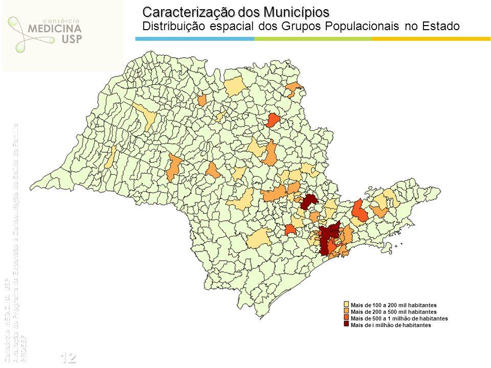 Caracterização dos Municípios Distribuição espacial dos Grupos Populacionais no Estado Mais de 100 a 200 mil habitantes Mais de 200 a 500 mil habitant