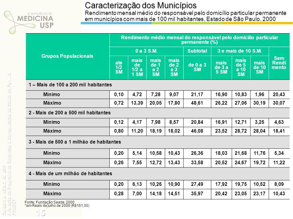 Caracterização dos Municípios Rendimento mensal médio do responsável pelo domicílio particular permanente em municípios com mais de 100 mil habitantes