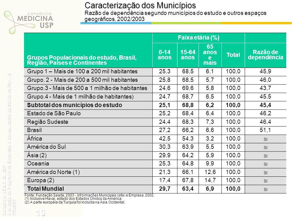 Caracterização dos Municípios Razão de dependência segundo municípios do estudo e outros espaços geográficos, 2002/2003 Fonte: Fundação Seade, 2003 -
