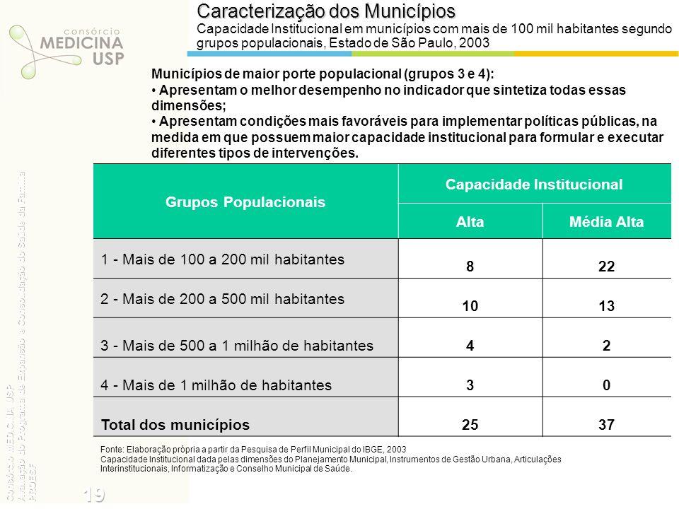 Caracterização dos Municípios Capacidade Institucional em municípios com mais de 100 mil habitantes segundo grupos populacionais, Estado de São Paulo,