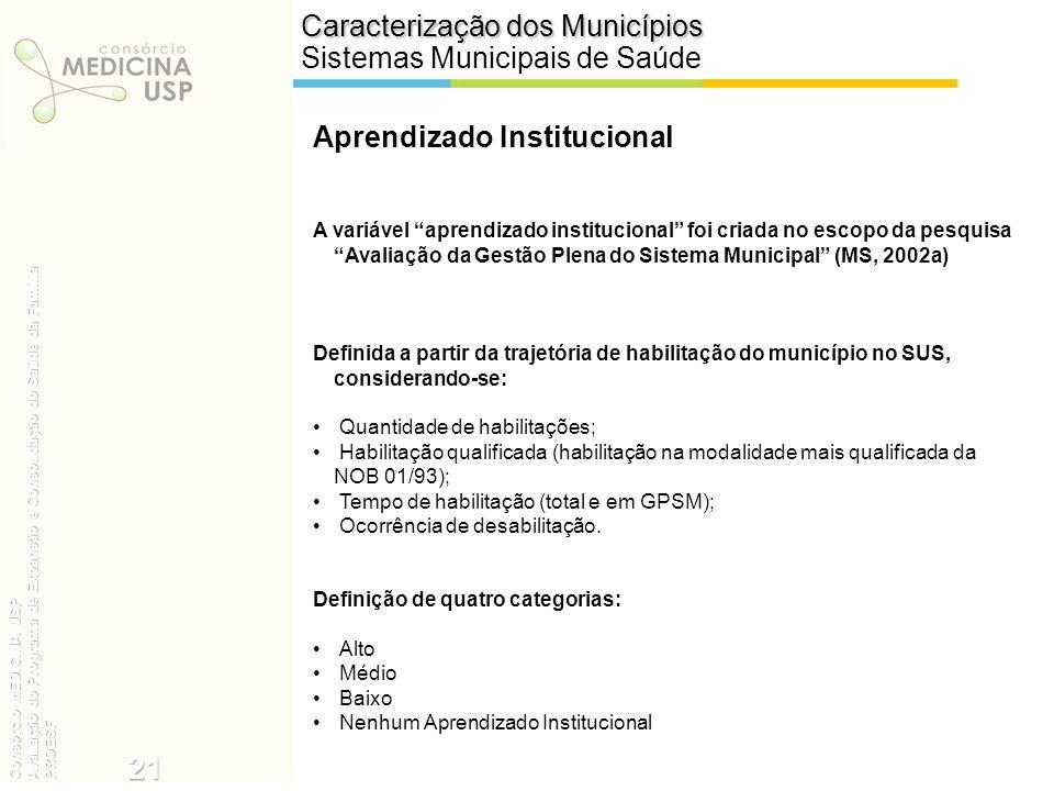 A variável aprendizado institucional foi criada no escopo da pesquisa Avaliação da Gestão Plena do Sistema Municipal (MS, 2002a) Definida a partir da