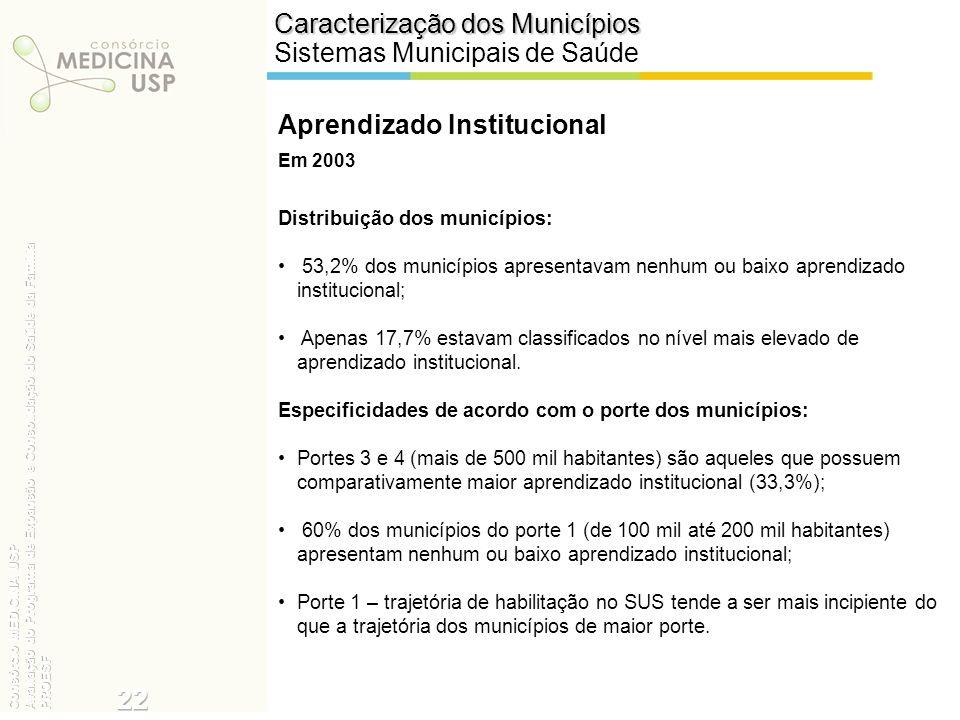 Distribuição dos municípios: 53,2% dos municípios apresentavam nenhum ou baixo aprendizado institucional; Apenas 17,7% estavam classificados no nível