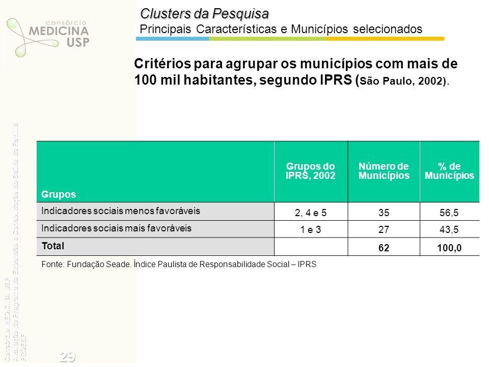 Critérios para agrupar os municípios com mais de 100 mil habitantes, segundo IPRS ( São Paulo, 2002). Clusters da Pesquisa Principais Características