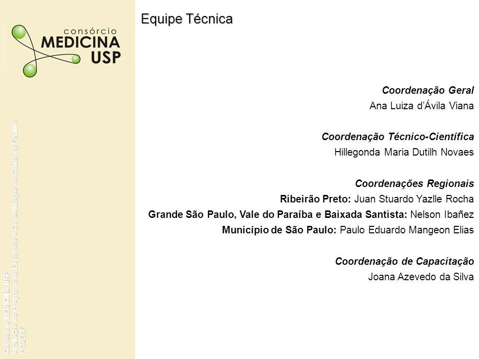 SurveyEFICÁCIA Distribuição dos Municípios segundo Capacidade de Organização e de Avaliação Fonte: Pesquisa de Avaliação do Programa de Expansão e Consolidação do PSF – Consórcio Medicina USP.